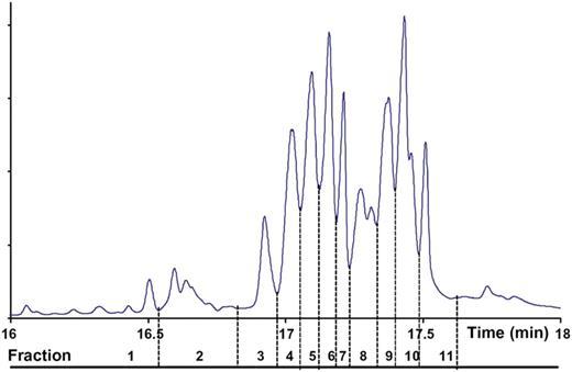 FID chromatogram of technical p-nonylphenol on an HP-5 MS