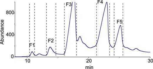 FID chromatogram for Ezhu extract on a stainless steel