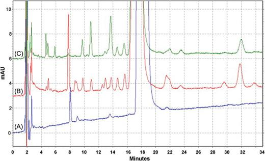Chromatography in the detection and characterization of illegal hplcuv chromatograms of samples of tetrahydrolipstatin drugs roche xenical a ccuart Images