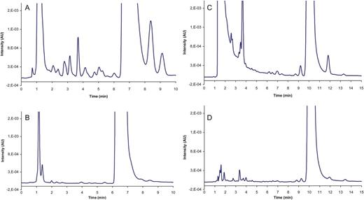 Chromatography in the detection and characterization of illegal impurity profiles counterfeit tablet of viagra a genuine tablet of viagra ccuart Images