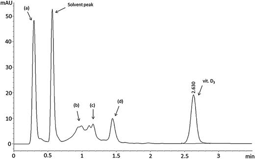 A chromatogram of the vitamin D3 sample after thermal