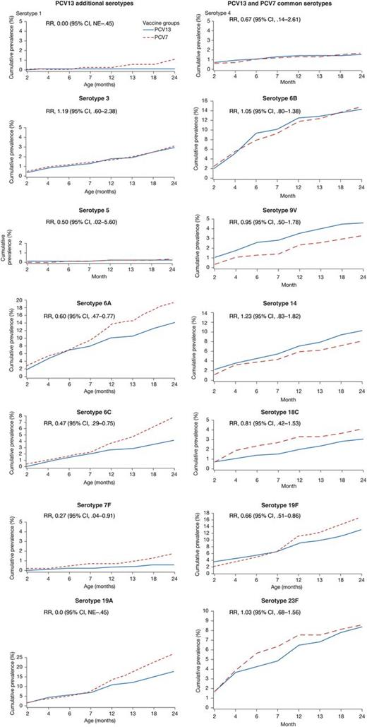 Comparative Immunogenicity And Efficacy Of 13 Valent And 7 Valent