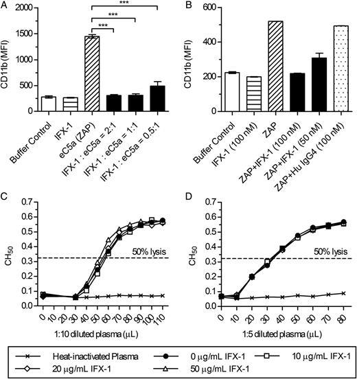 Biological effects of IFX-1. A, IFX-1 blocks human C5a