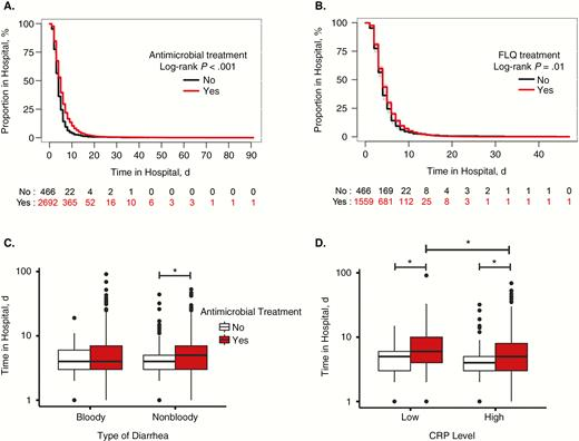No Clinical Benefit Of Empirical Antimicrobial Therapy For Pediatric