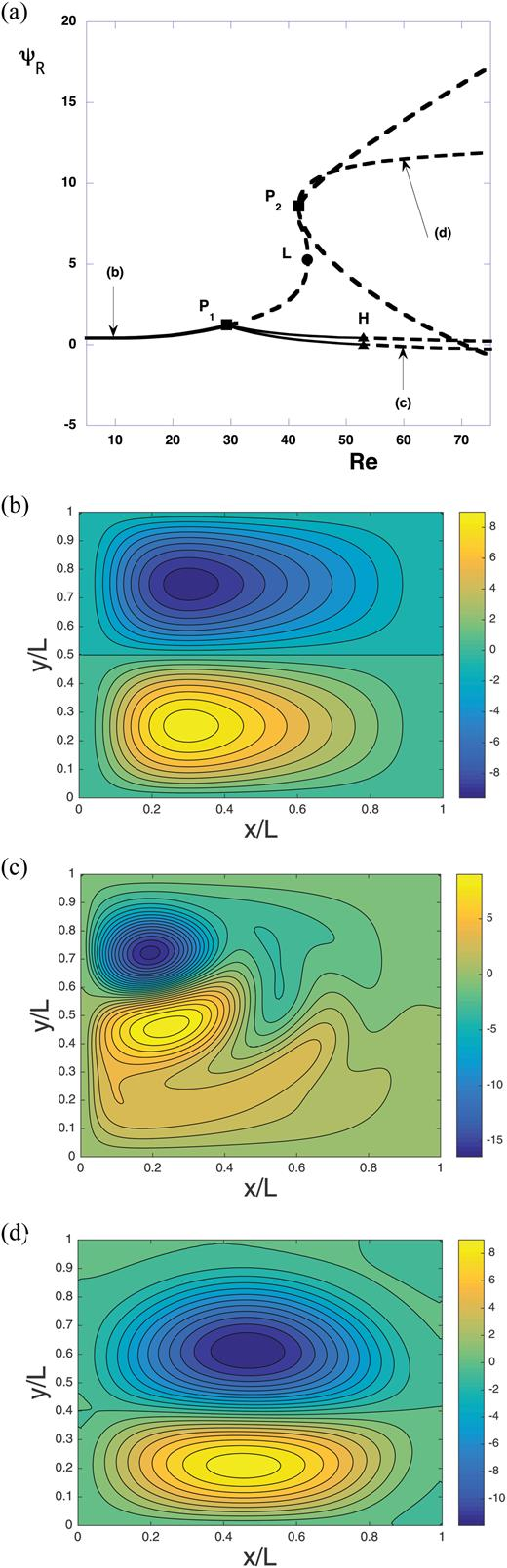 Numerical Framework To Understand Transitions In High Dimensional