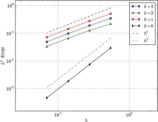 Compatible Finite Element Spaces For Geophysical Fluid Dynamics