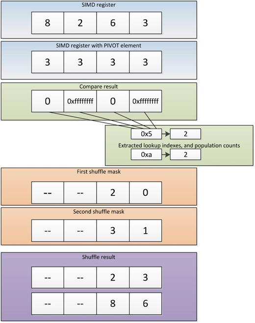 Fast Quicksort Implementation Using Avx Instructions The Computer