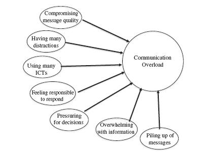 Formative model of communication overload.