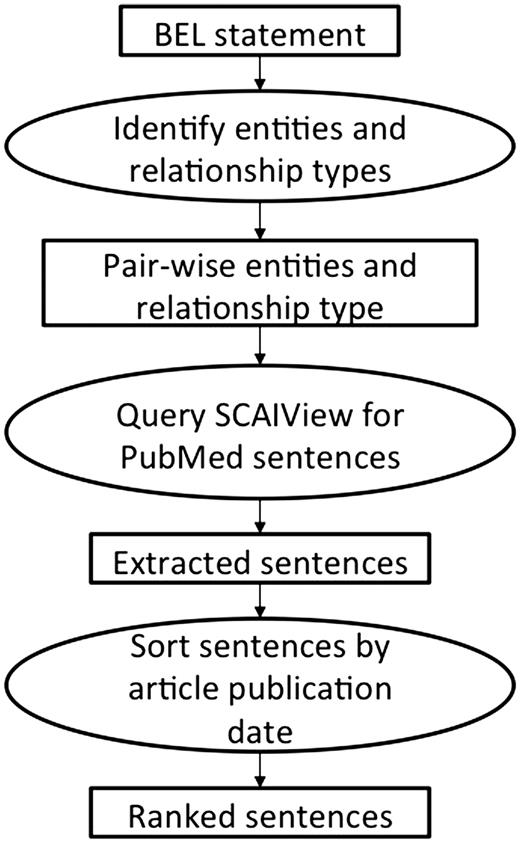 Training And Evaluation Corpora For The Extraction Of Causal