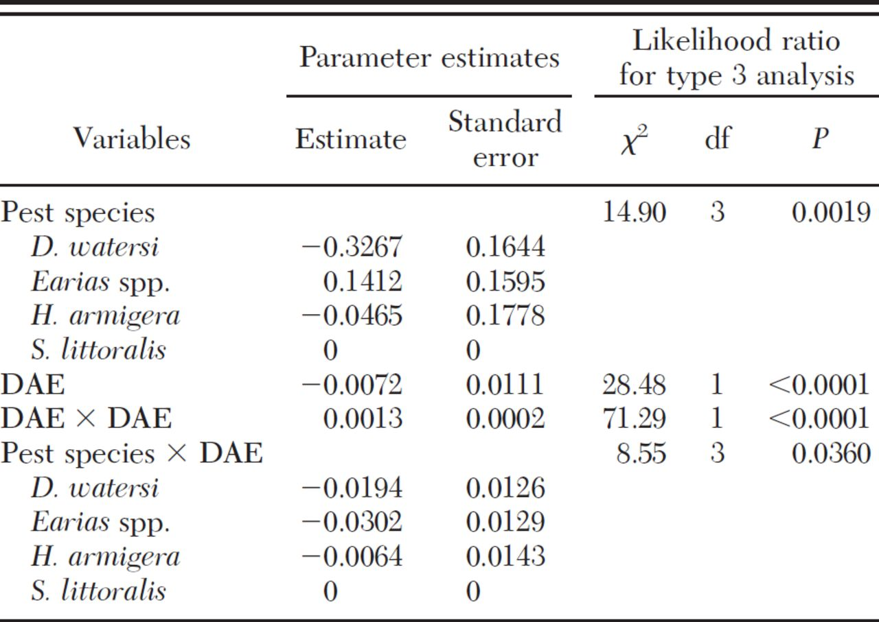 logistic regression dating