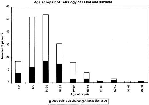 Twenty-to-thirty-seven-year follow-up after repair for Tetralogy of on retinopathy of prematurity pathophysiology, ankylosing spondylitis pathophysiology, bronchiolitis pathophysiology, pleural effusion pathophysiology, unstable angina pathophysiology, mitral valve stenosis pathophysiology, cushing's syndrome pathophysiology, meningitis pathophysiology, nephrotic syndrome pathophysiology, aspiration pneumonia pathophysiology, cardiac tamponade pathophysiology, typhoid fever pathophysiology, sarcoidosis pathophysiology, atrial flutter pathophysiology, umbilical hernia pathophysiology, alzheimer's disease pathophysiology, chronic obstructive pulmonary disease pathophysiology, mitral valve regurgitation pathophysiology, aortic stenosis pathophysiology, cardiogenic shock pathophysiology,