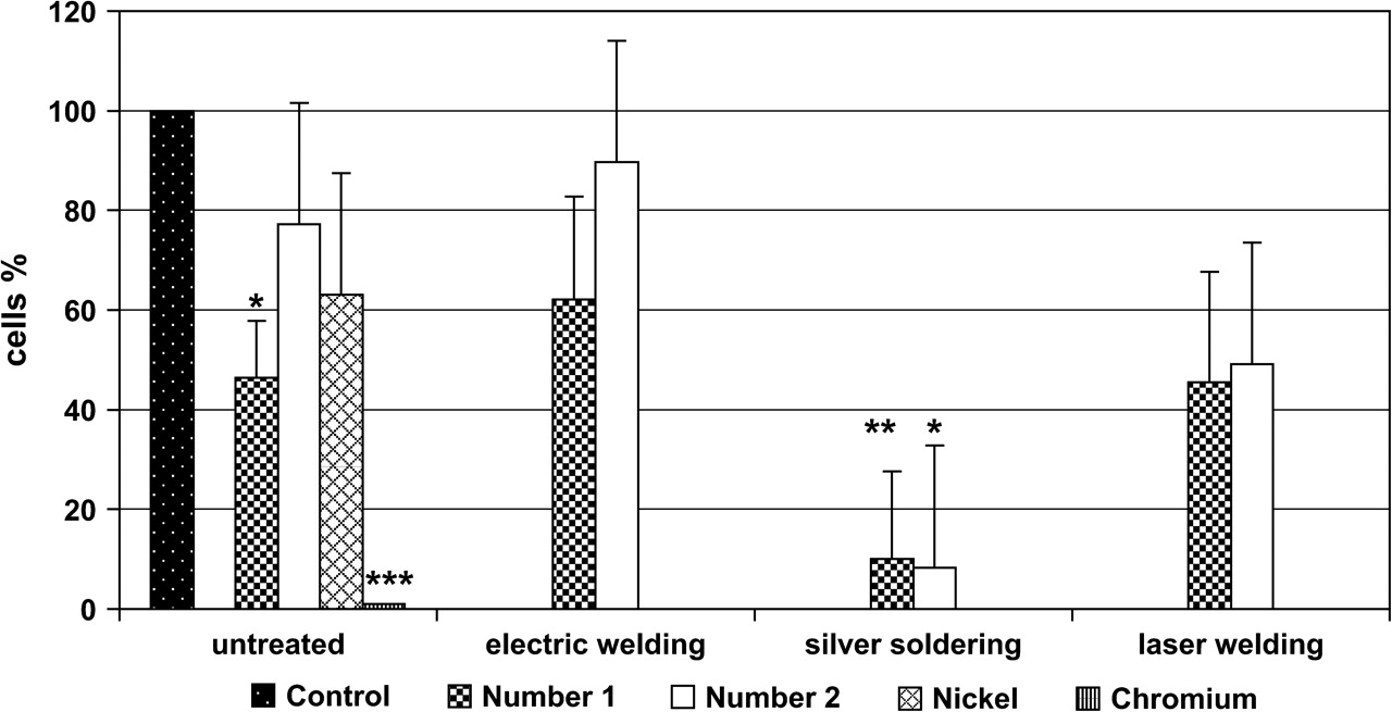 In Vitro Toxicity Evaluation Of Silver Soldering Electrical Laser Welding Diagram Addsuppfiles 3 File