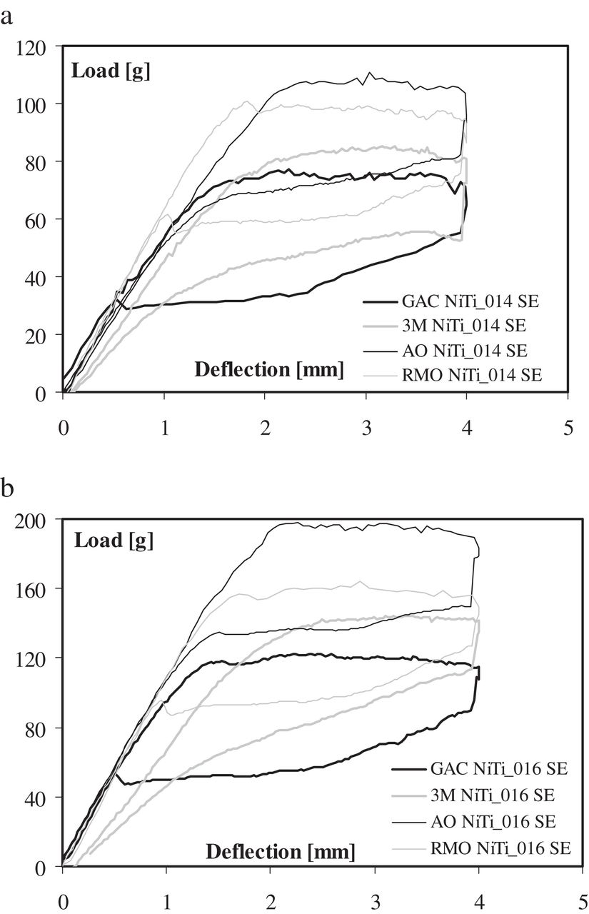 Load–deflection characteristics of superelastic and thermal nickel ...