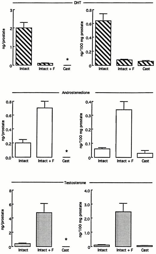 Androgen Metabolism In The Prostate Of The Finasteride Treated