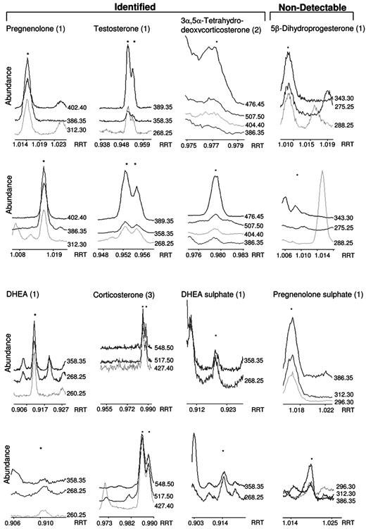 Identification Of Neuroactive Steroids And Their Precursors And
