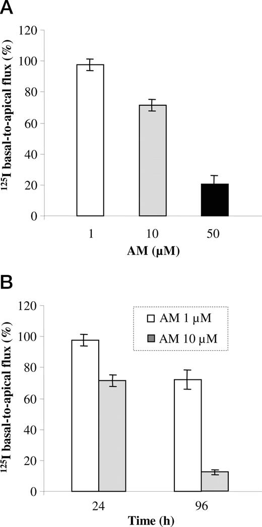 Amiodarone Inhibits Thyroidal Iodide Transport In Vitro By A Cyclic