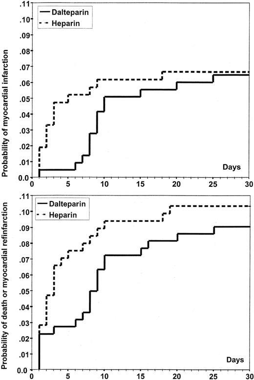 Low Molecular Weight Heparin Dalteparin Compared To Unfractionated