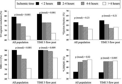 Time to treatment significantly affects the extent of st segment bar graphs show the relationship between time to treatment st segment resolution ccuart Image collections
