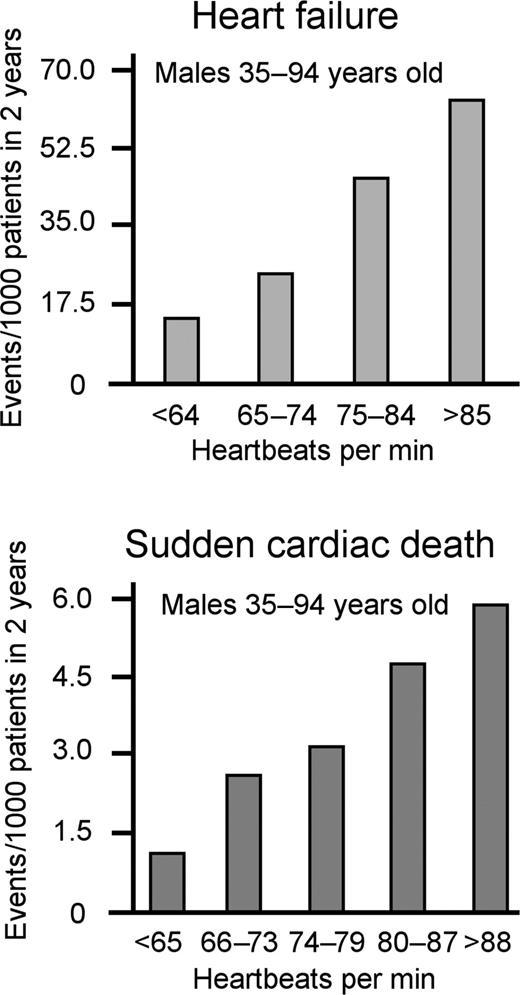 High Heart Rate A Cardiovascular Risk Factor European Heart