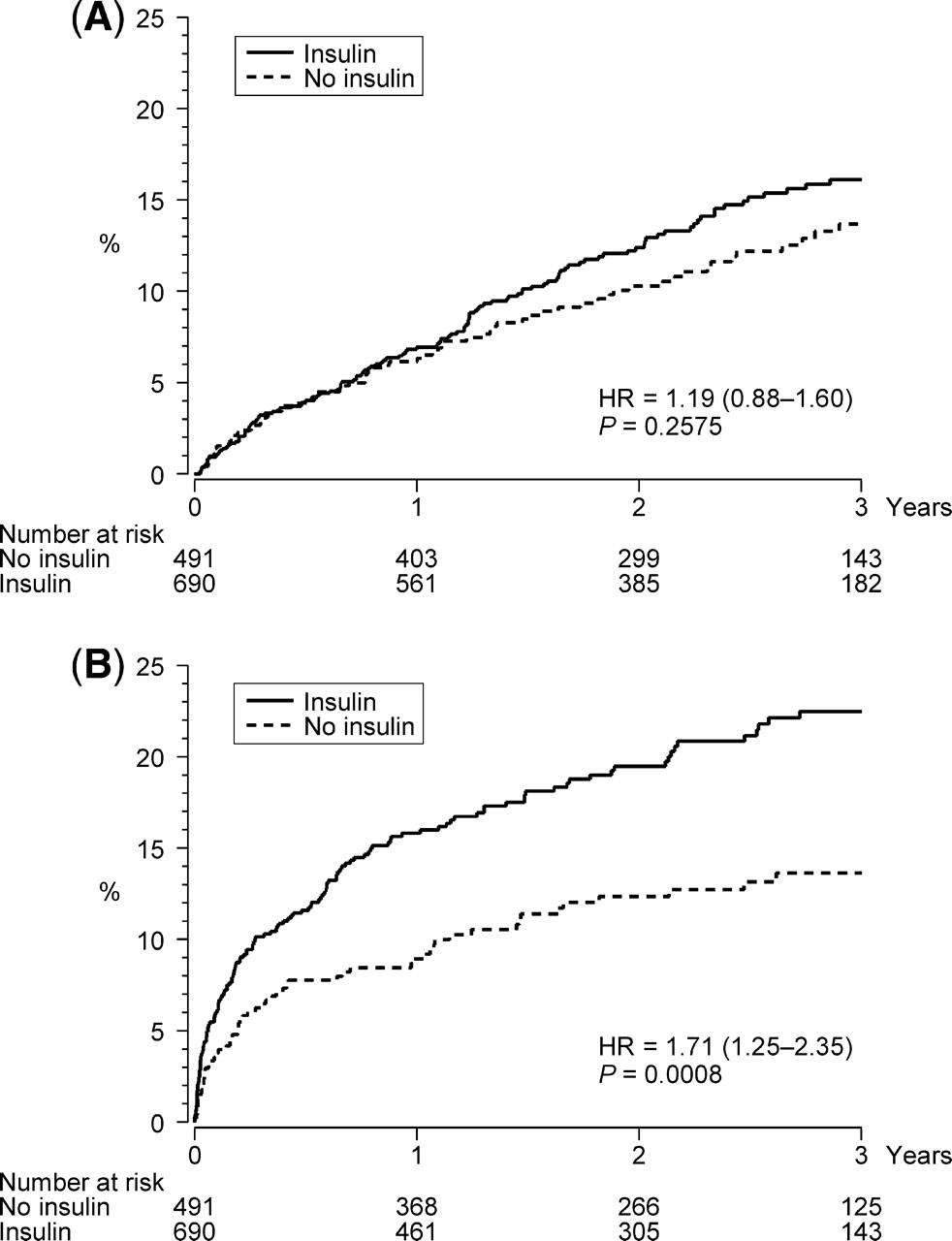 Impact of glucose lowering treatment on long term prognosis in addsuppfiles 3 jpg file ccuart Images