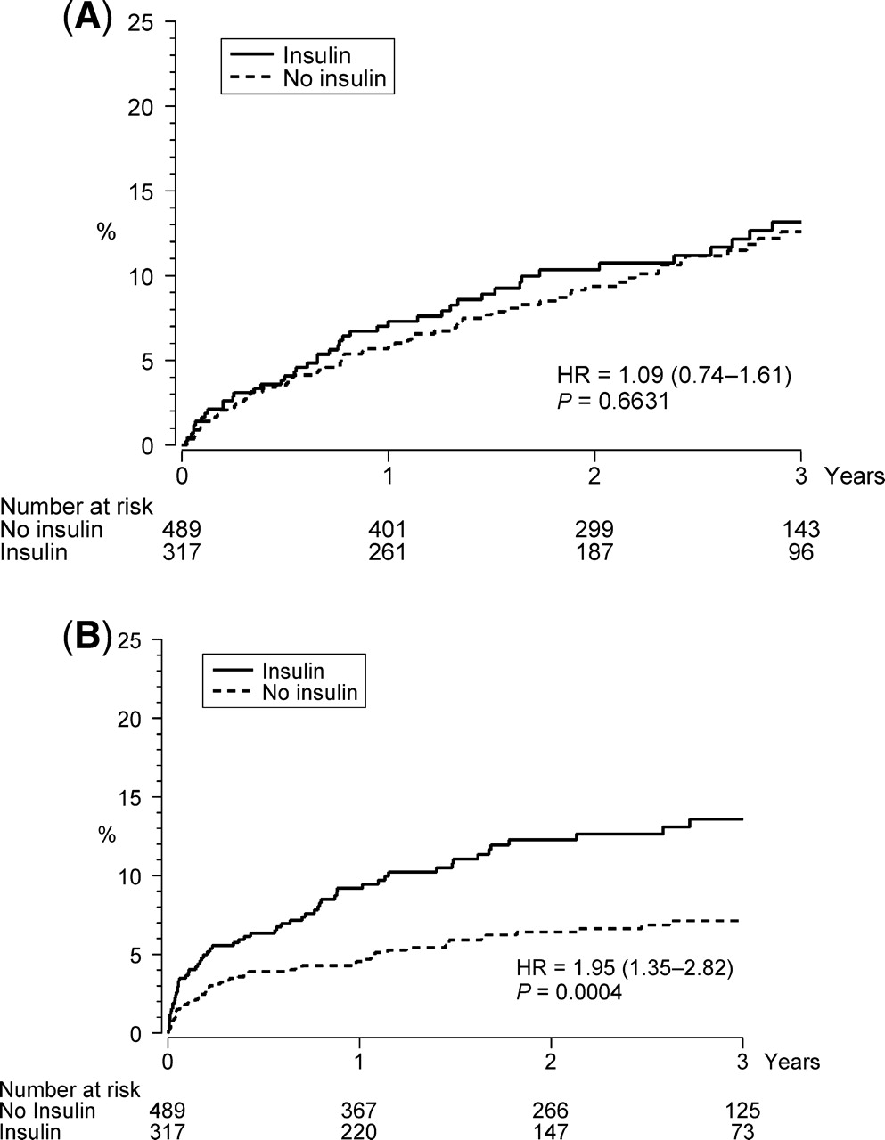 Impact of glucose lowering treatment on long term prognosis in supplementary data ccuart Images