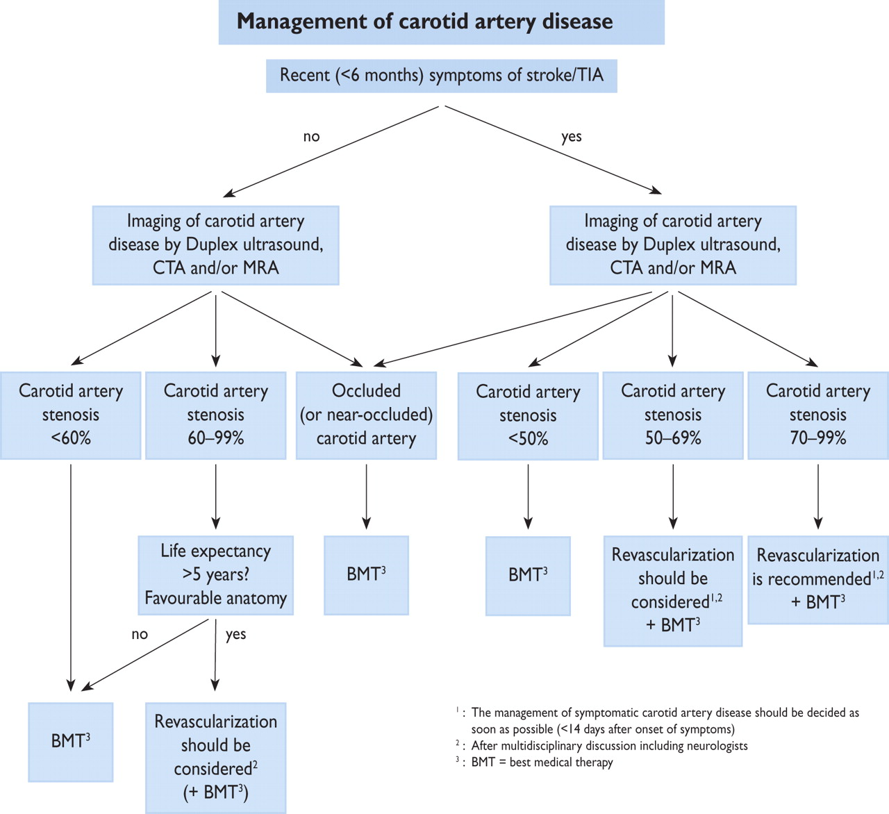 ESC Guidelines on the diagnosis and treatment of peripheral artery ...