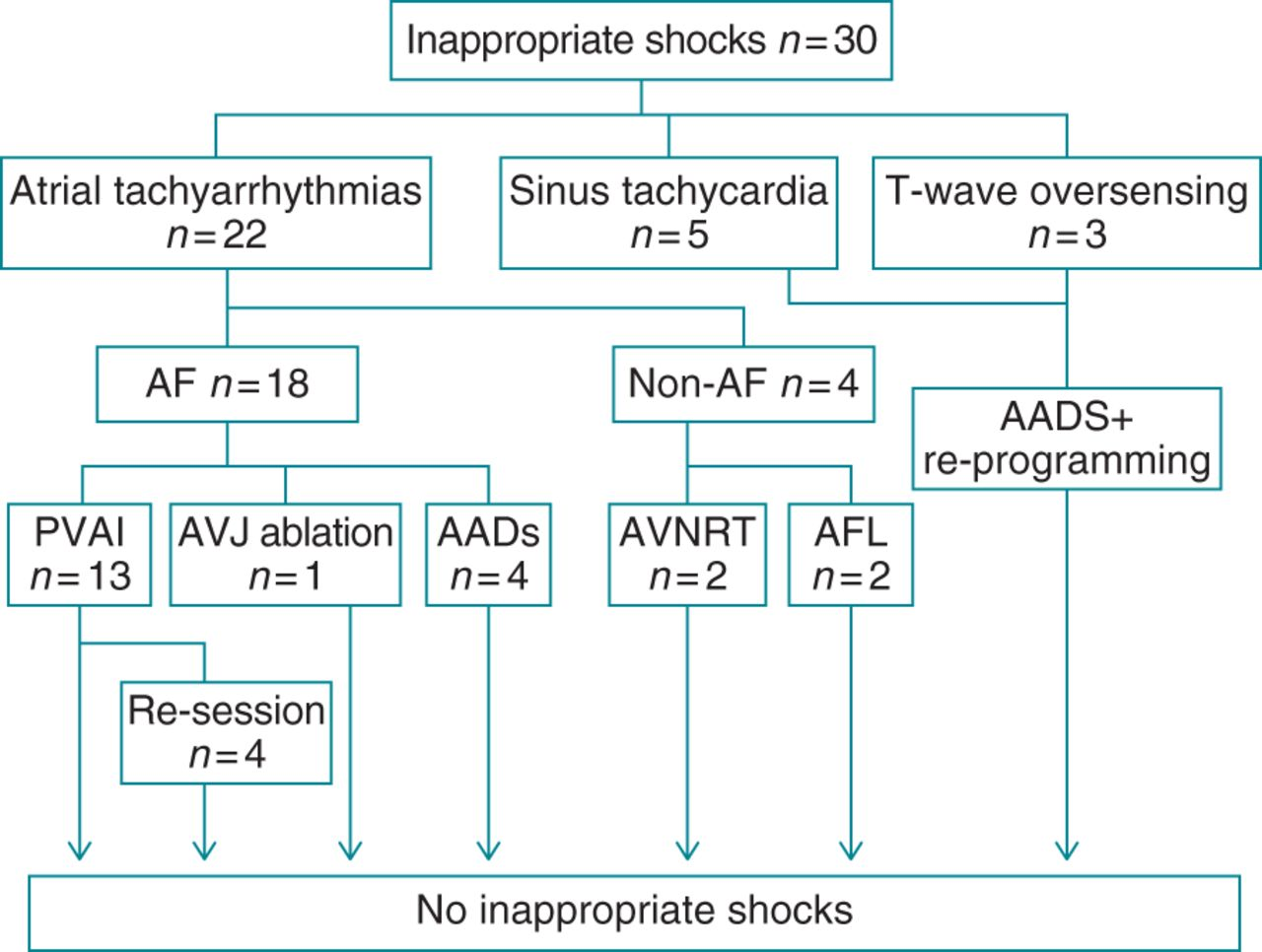 Catheter Ablation Of Atrial Tachyarrhythmias Causing Inappropriate Secura Key Wiring Diagram Supplementary Data