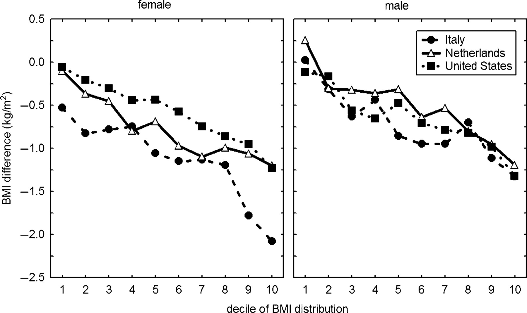 Self Reported And Measured Weight Height And Body Mass Index Bmi