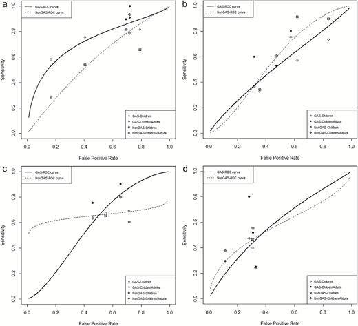 Summary ROC Curve For Cervical Adenopathy Without Outlier