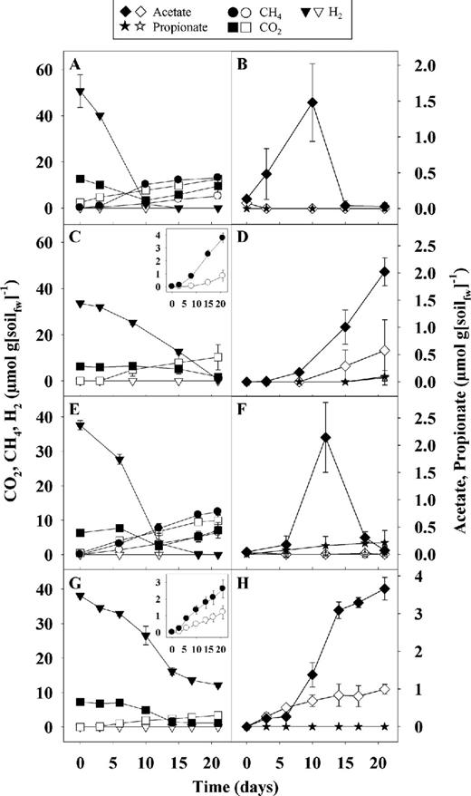 Anaerobic trophic interactions of contrasting methane emitting mire effect of h2 and co2 on the production of acetate and methane in anoxic soil microcosms urtaz Choice Image