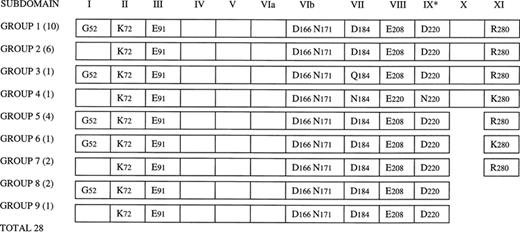 Schematic representation of essential sequence features of
