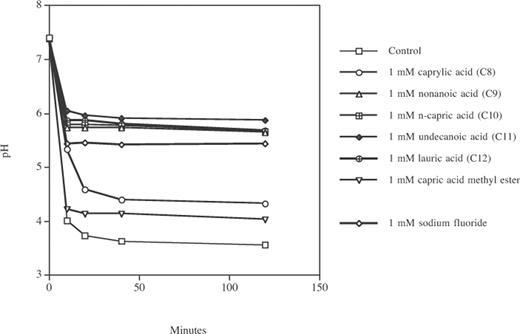 Fluoride And Organic Weak Acids As Modulators Of Microbial