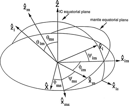 coupled rotation of the inner core | Geophysical Journal ...