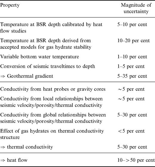 Gas hydrate stability and the assessment of heat flow through ...