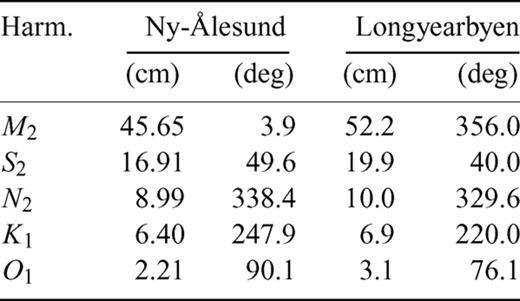 Testing Ocean Tide Models In The Nordic Seas With Tidal Gravity