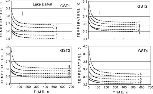 Determination of thermal conductivity and formation temperature from ...