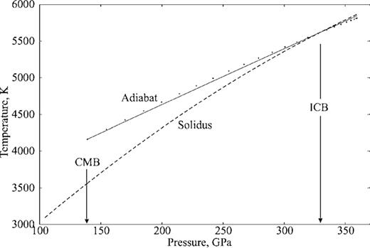 Present Day Core Thermal Profile Using The Nominal Parameters Of Tables 1 And 2