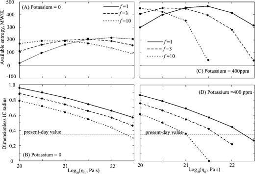 Variation In Present Day Entropy Generation E And Inner Core Radius With Viscosity