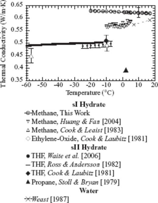 Simultaneous Determination Of Thermal Conductivity Thermal