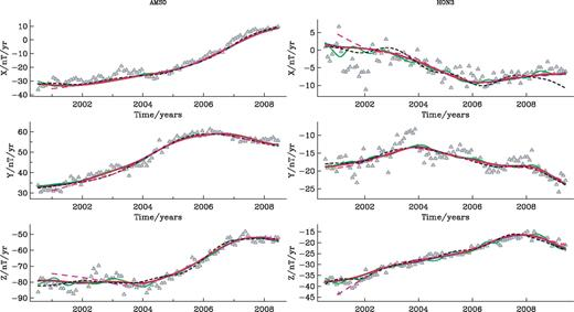 comparison of model predictions at earths surface with annual differences of month means