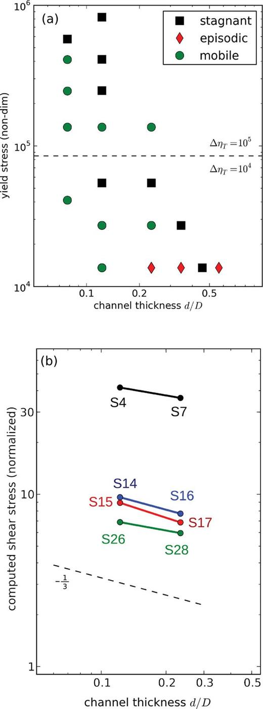 Depth Dependent Viscosity And Mantle Stress Amplification