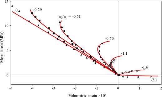 Dynamic Rupture In A Damage Breakage Rheology Model Geophysical
