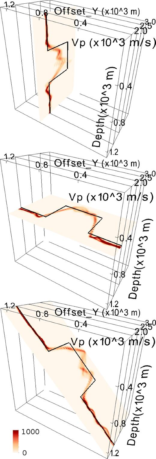 Low Frequency Full Waveform Seismic Inversion Within A Tree Based X10 3 Way Switch Diagram Slices Through The Marginal Probability Density Function Pm D Of Velocity At