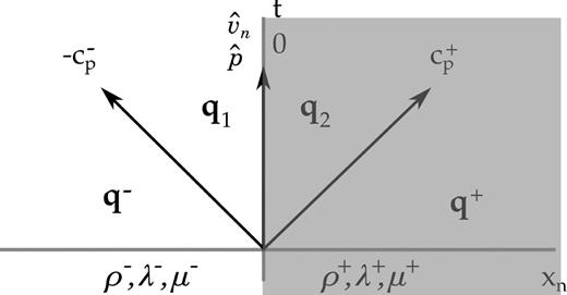 Spectral Hybridizable Discontinuous Galerkin Method For Elastic