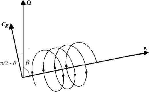 Internally driven inertial waves in geodynamo simulations ...