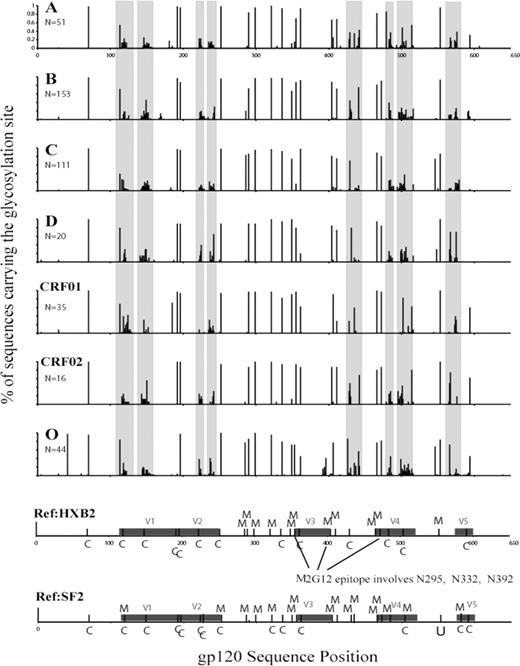 Frequency of N-linked glycosylation sites in HIV Env gp120