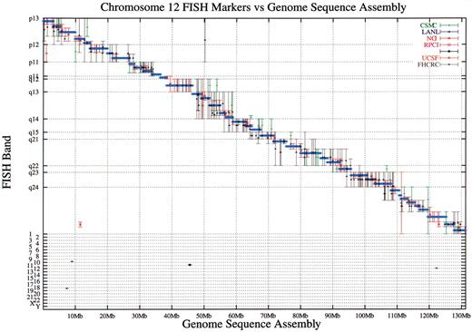 Integration of the cynetic map with the draft human genome ... on