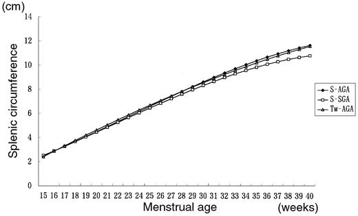 Comparison Of Fetal Growth In Singleton Twin And Triplet