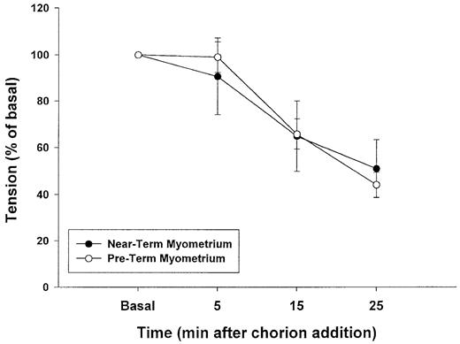 Chorion releases a factor that inhibits oxytocin-stimulated ...