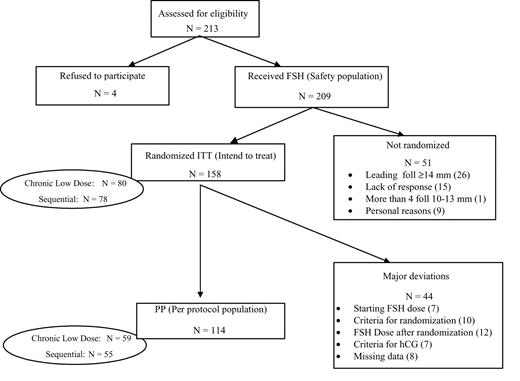 Use Of A Decremental Dose Regimen In Patients Treated With A Chronic